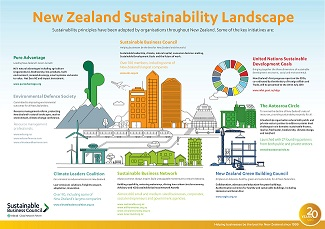 The NZ sustainability landscape
